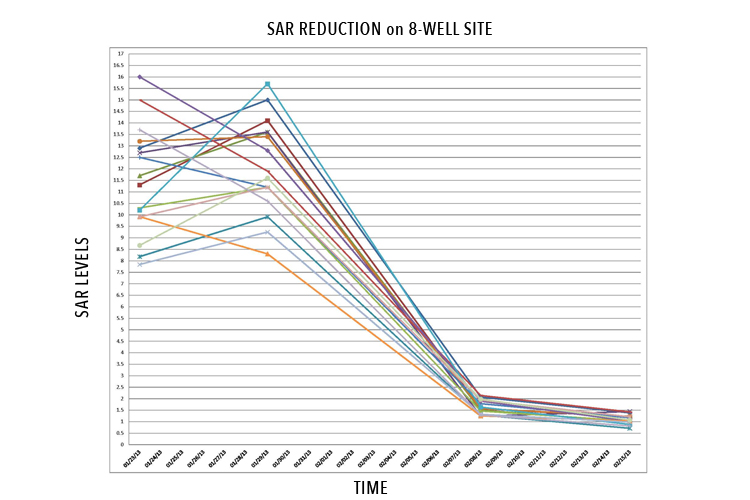 sar remediation graph of 8 wells reduced in 8 weeks